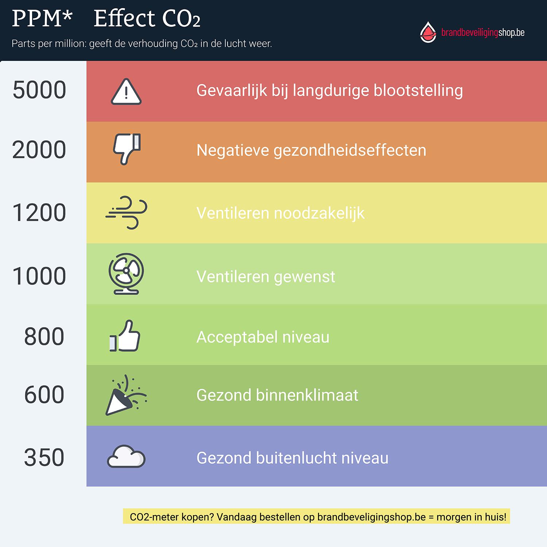 CO2-meter PPM waarden CO2-meterkaart
